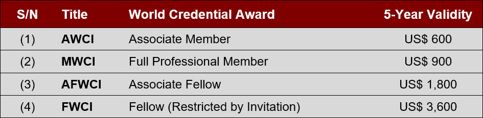 World Credential Awards Members Fees