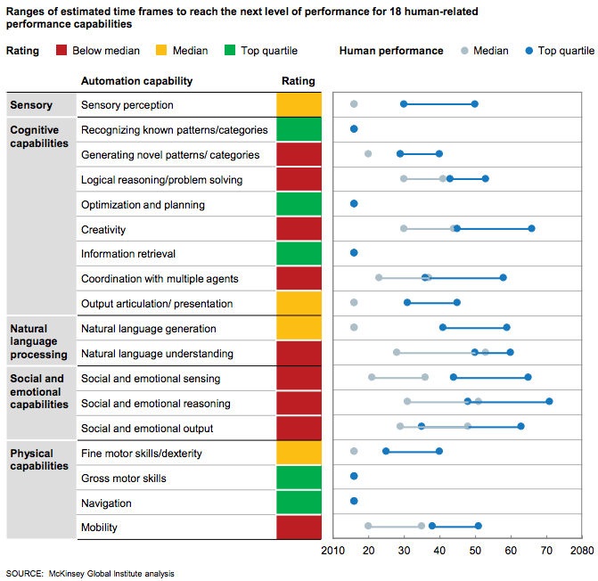 McKinsey Global institute analysis 2
