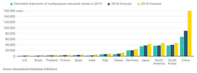 WCI - International Federation of Robotics