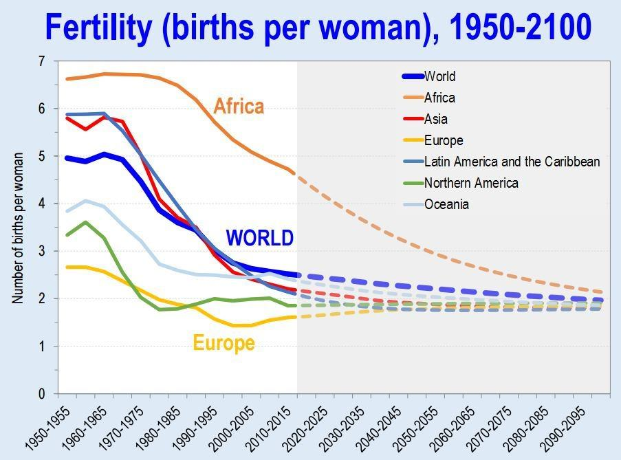 Fertility has fallen all over the world