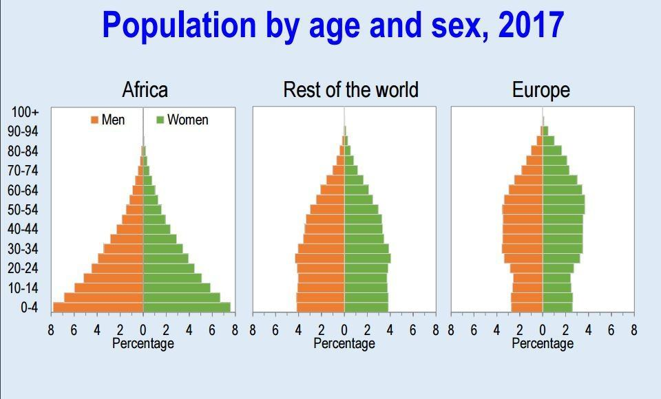 Africa still has a relatively young population, the same can't be said for Europe