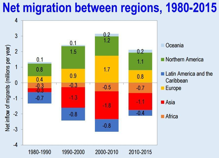 Net migration is declining